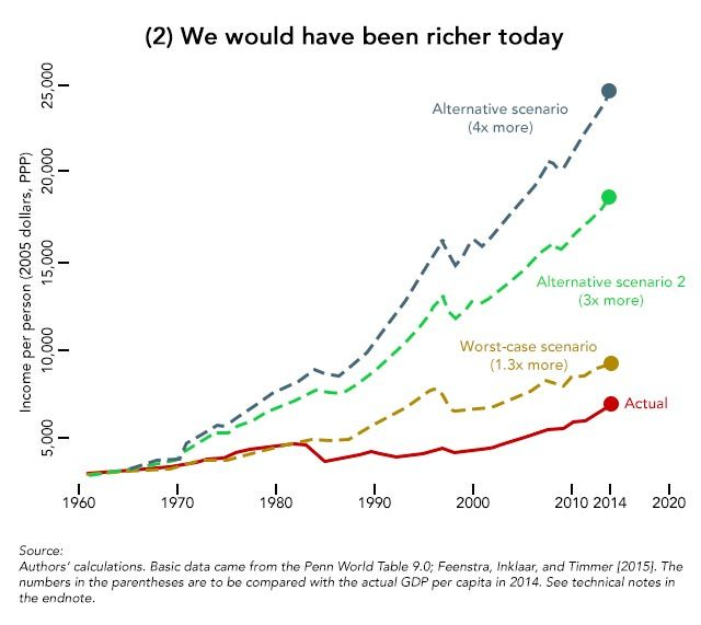 Were it not for Marcos, Filipinos today would have been richer 3