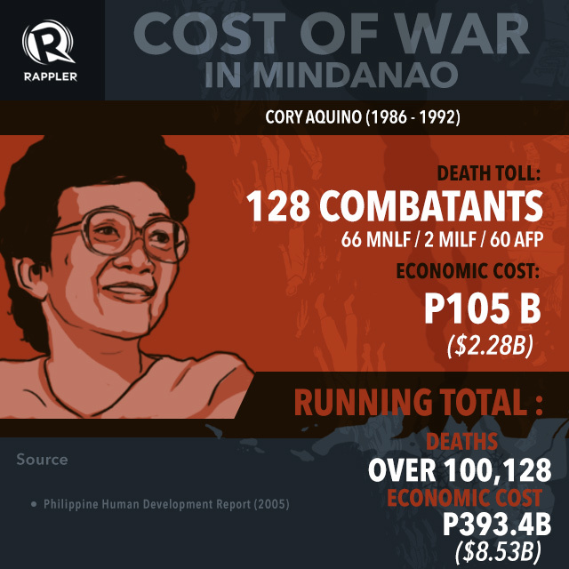 INFOGRAPHIC: From Marcos to Aquino: The cost of war in Mindanao 3