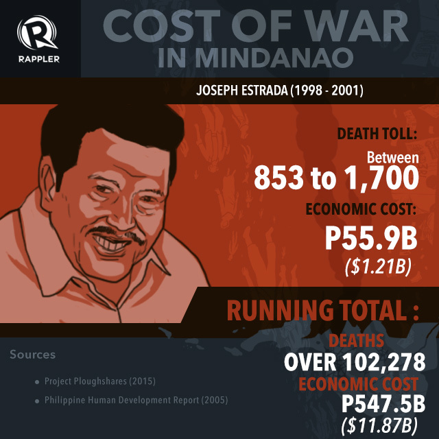 INFOGRAPHIC: From Marcos to Aquino: The cost of war in Mindanao 5