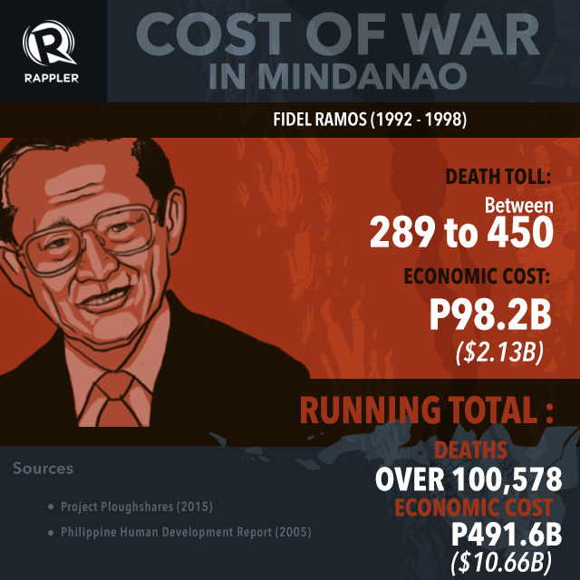 INFOGRAPHIC: From Marcos to Aquino: The cost of war in Mindanao 4