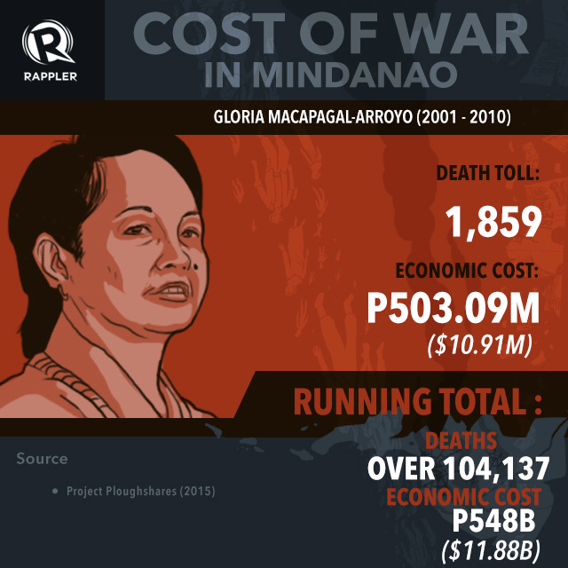 INFOGRAPHIC: From Marcos to Aquino: The cost of war in Mindanao 6