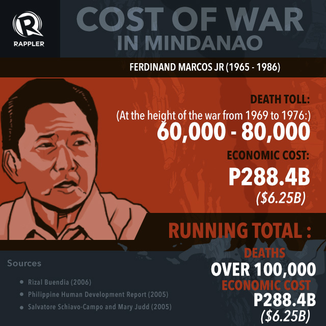 INFOGRAPHIC: From Marcos to Aquino: The cost of war in Mindanao 2