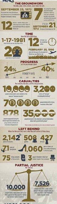 Martial Law by the Numbers