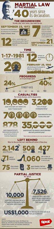 Martial Law by the Numbers 1
